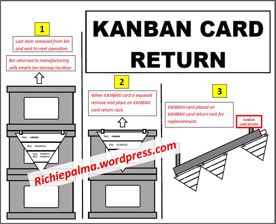 Triangle Kanban System (Card triggered replenishment) \u2013 Richie Palma