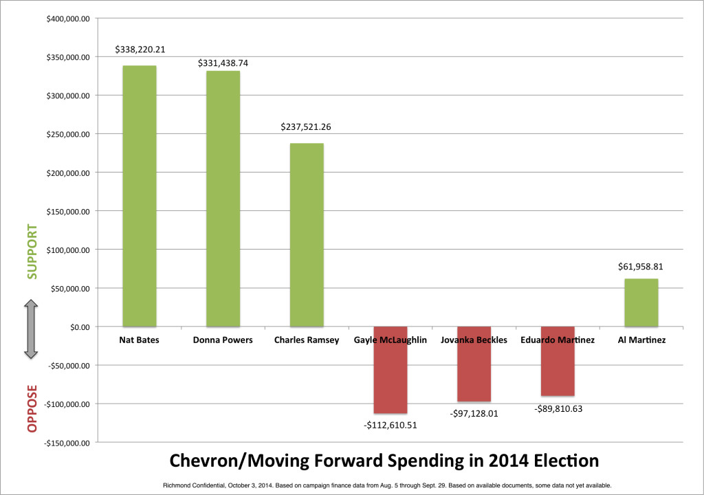 Chevron\u0027s Moving Forward spreads big money across political campaign