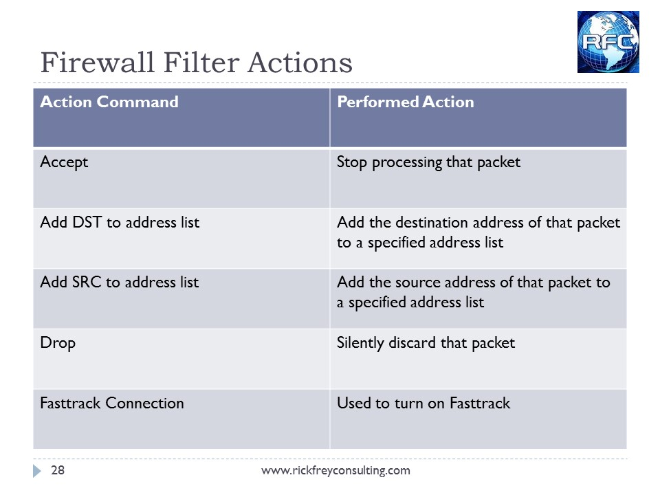 MikroTik Firewall Slide28