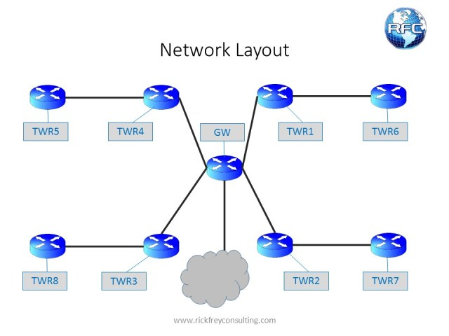 Network Layout1