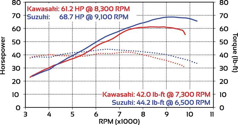 2017 Kawasaki Versys 650 vs Suzuki V-Strom 650