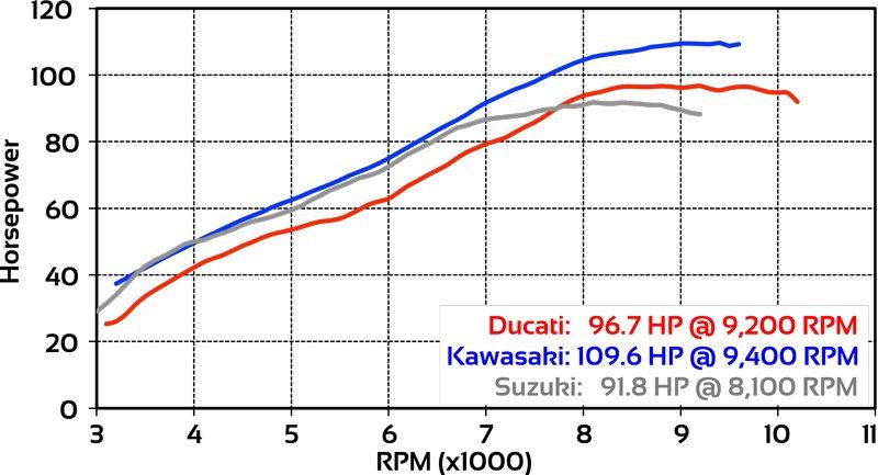 Ducati Multistrada 950 vs Kawasaki Versys vs Suzuki V-Strom