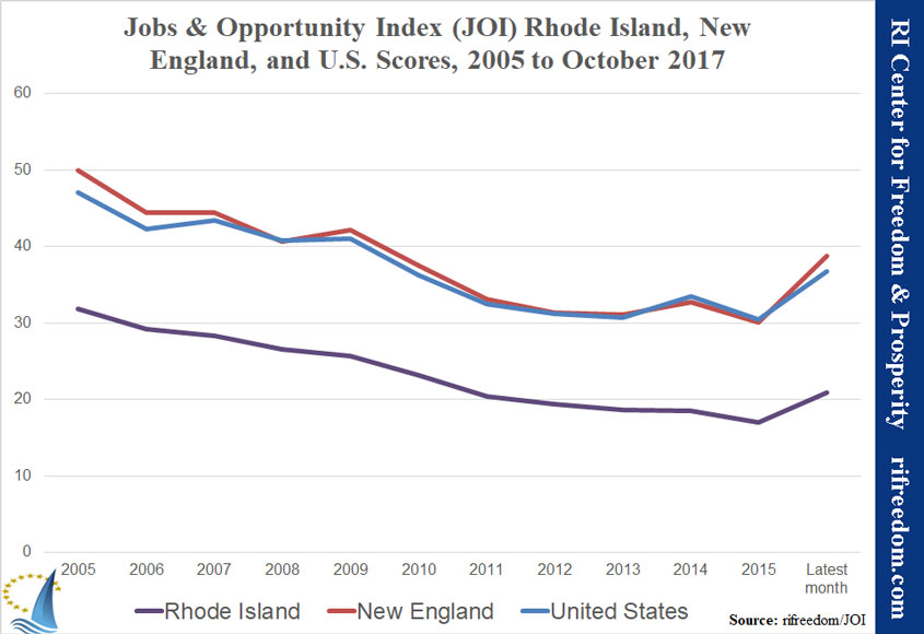 Jobs  Opportunity Index (JOI), October 2017 A Mixed Report for the
