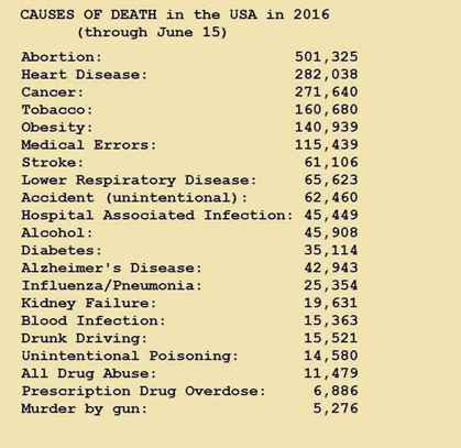 Causes of death 2016