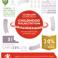 Save the Children Food for Thought - The Link Between Literacy and Nutrition