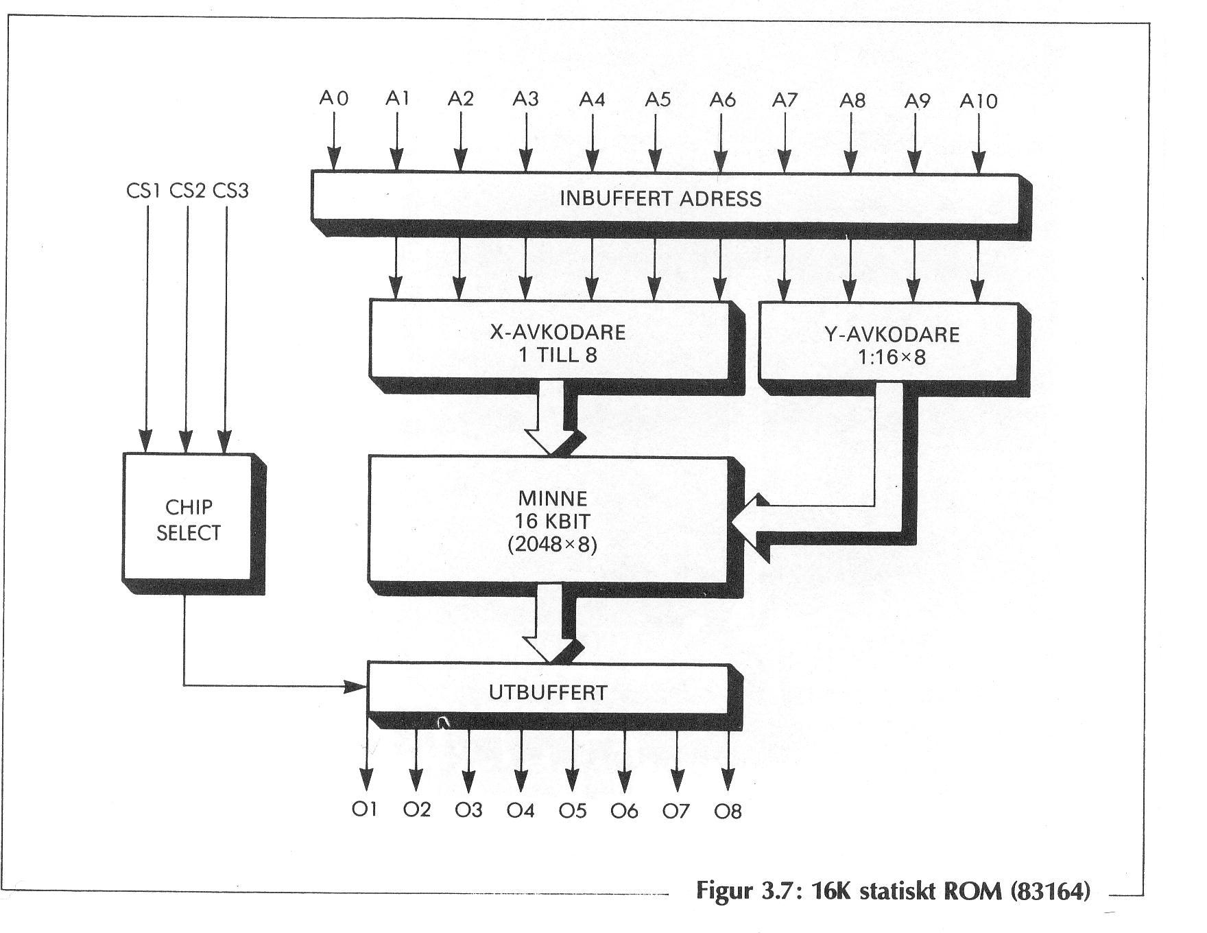 circuit diagram of a 16k static rom 83164