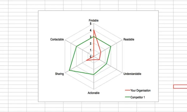 Content Analysis: custom radar chart to contrast competitors.