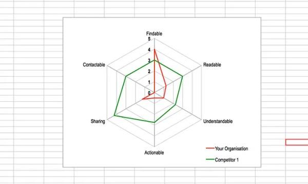 Content Analysis: custom radar chart to contrast competitors.