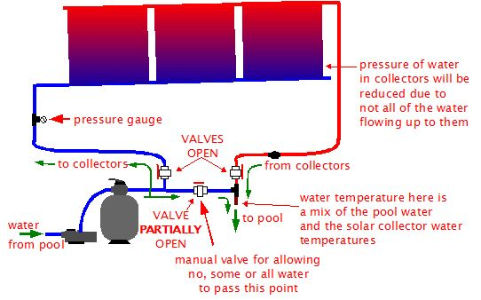 Solar Pool Heating - Control and Automation