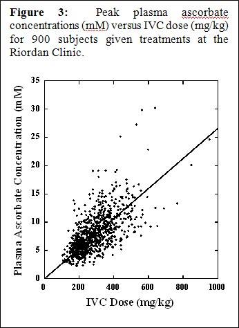 IVC Protocol Vitamin C Research Riordan Clinic