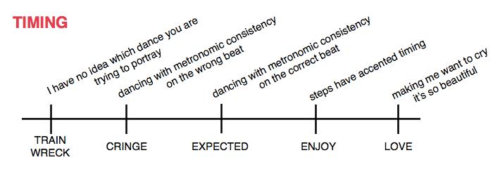rumba dance step diagram