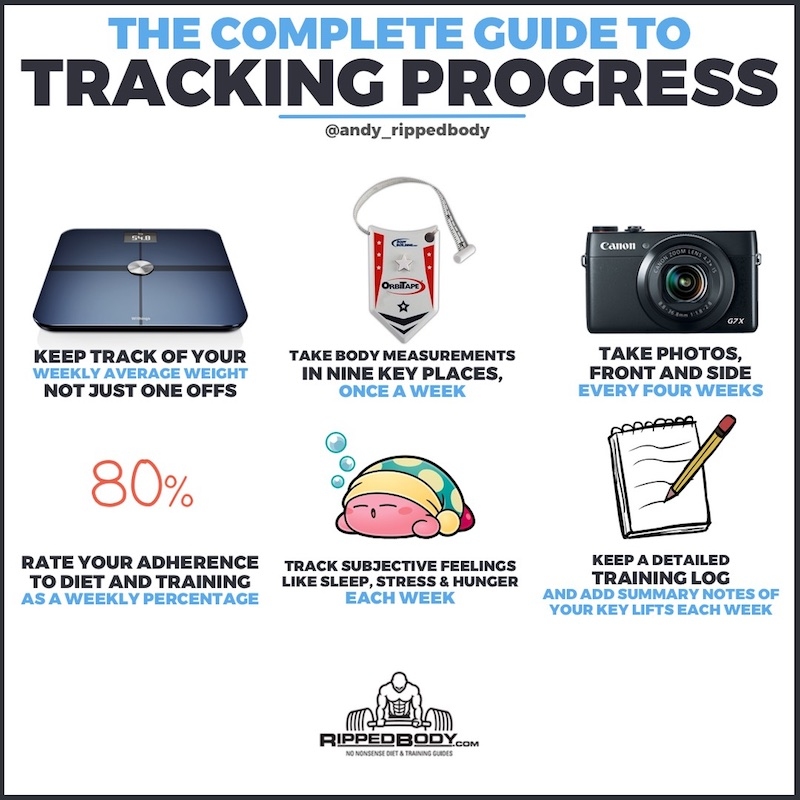 Tracking Progress Is Essential - Here\u0027s How to Do It Right