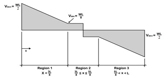 vulcraft shear diagram