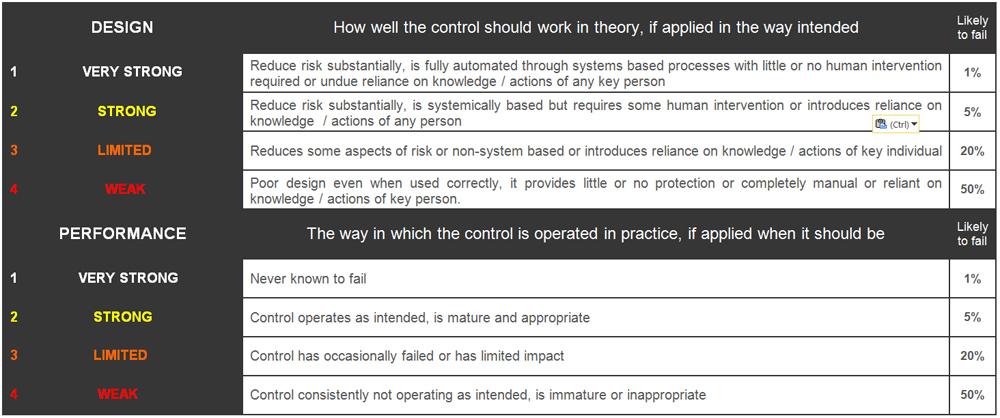 Residual Risk Scoring Matrix Example - Risk Management Guru