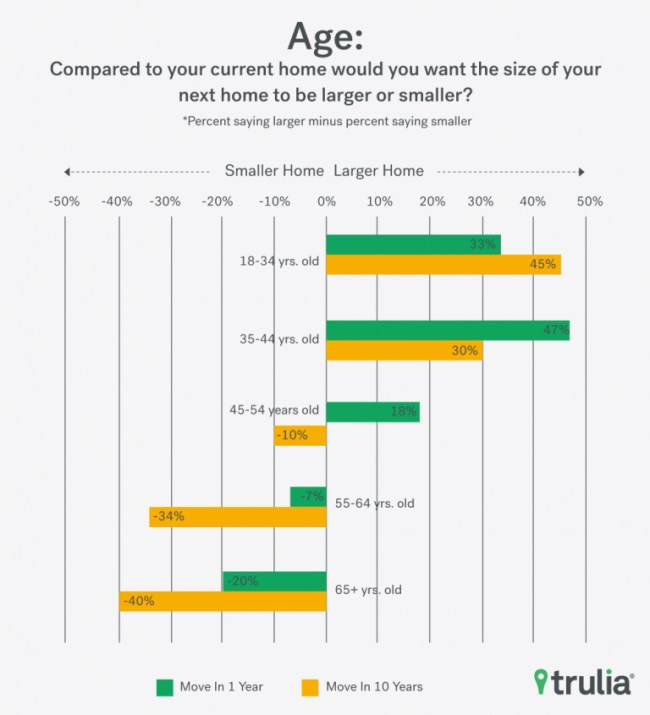 HomeSize_Trulia_Chart_2