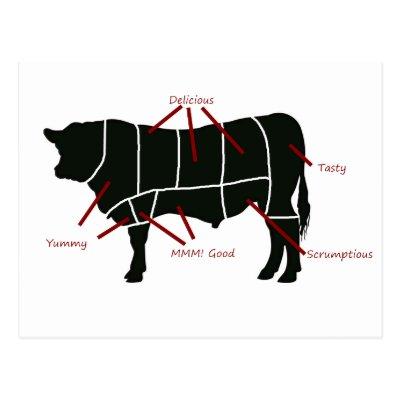 people meat chart postcard Zazzle