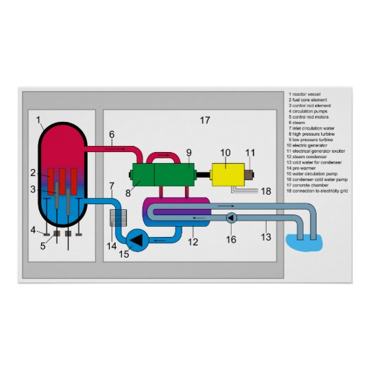 Boiling Water Reactor System Diagram Poster Zazzle