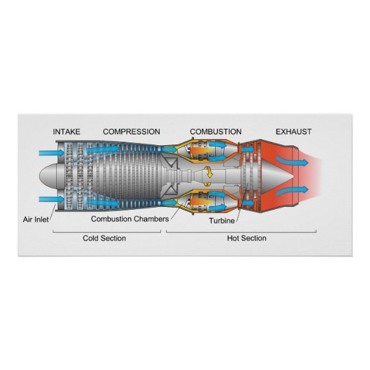 Diagram of a Typical Gas Turbine Jet Engine Poster Zazzle