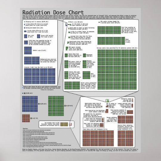 Radiation Dose Chart (by Randall Munroe) Zazzle