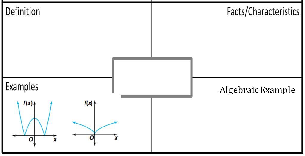 Frayer Model Making Math Visible