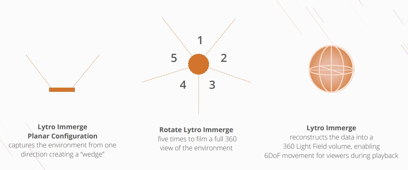 Lytro Immerge Augmented Virtual Reality Confabulation