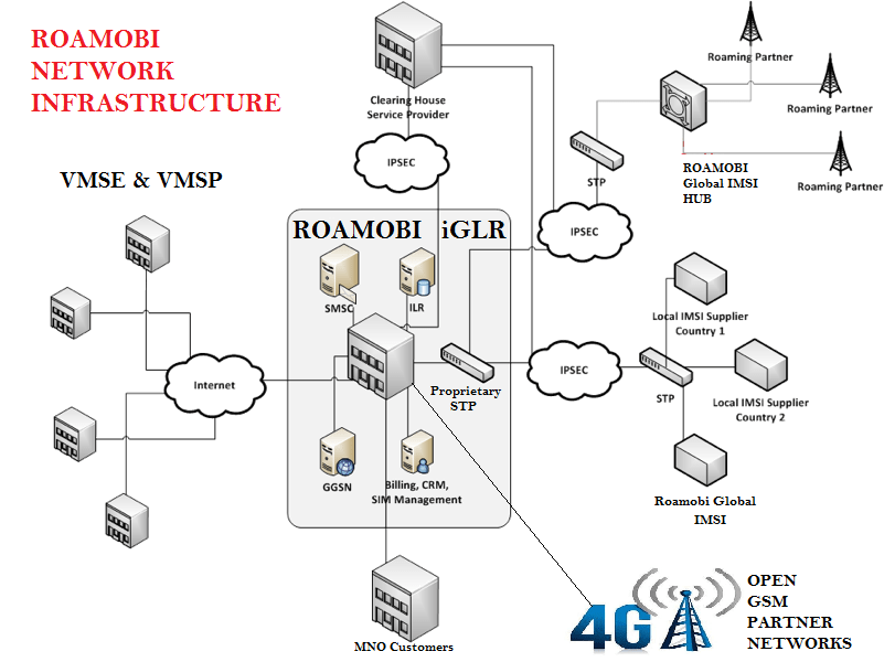 ccnp network diagram