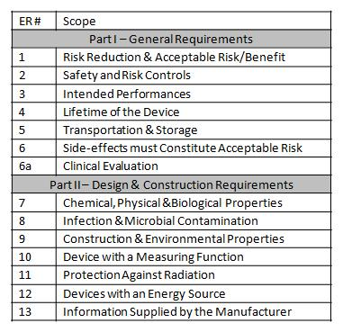 What are the Essential Requirements for Medical Device CE Marking - Patient File Template