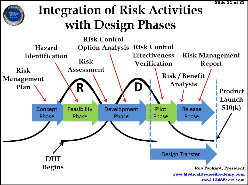 Combining Product Risk Management with Design Controls - Medical