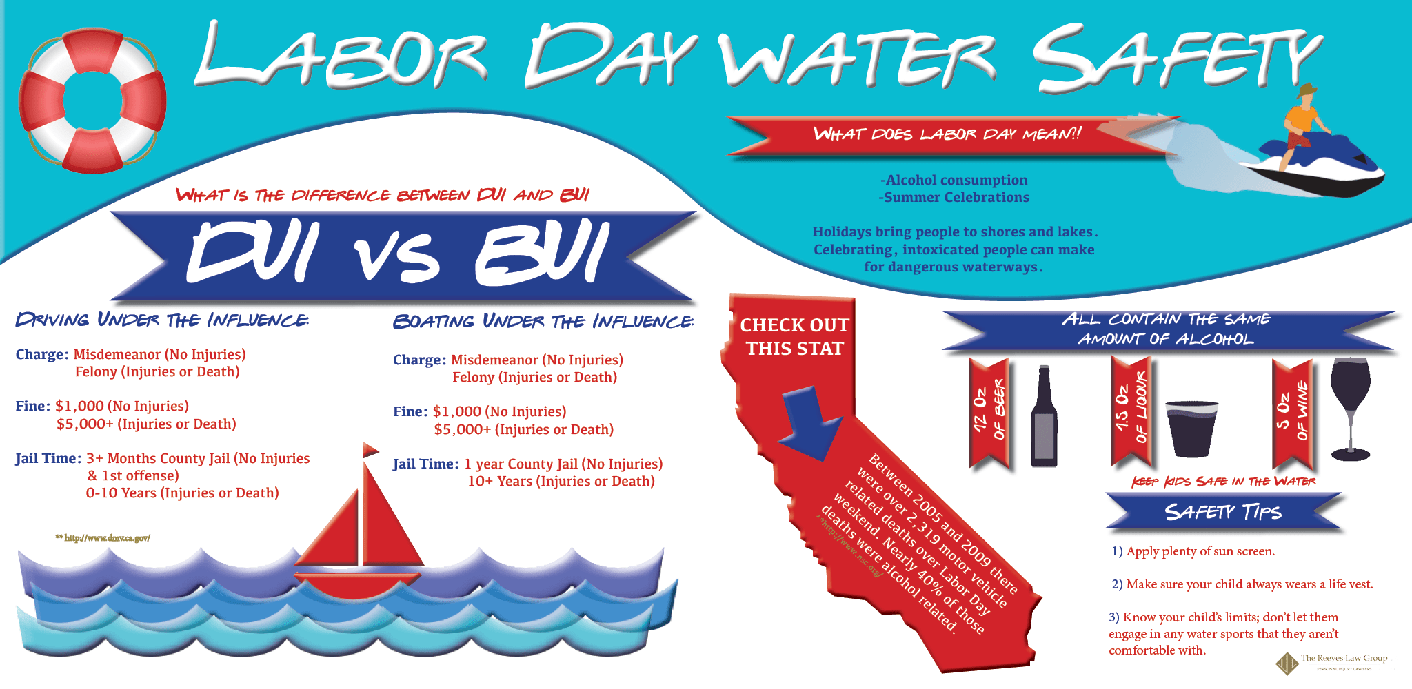 Labor Safety Labor Day Water Safety Infographic The Reeves Law Group