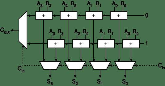block diagram of four bit adder