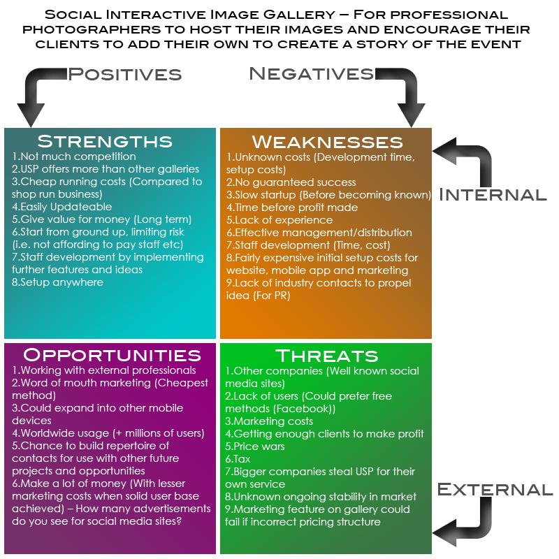 Rob Hart\u0027s Blog » Summary and SWOT analysis (For my 2nd idea!) - business swot analysis