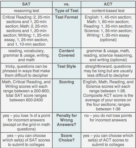Comparison of ACT & SAT by Study Point