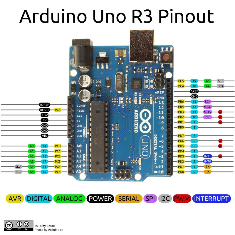 Arduino Uno Pins - A Complete Practical Guide - The Robotics Back-End