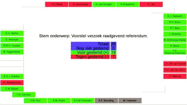 Uitslag stemming referendum (foto DHA)