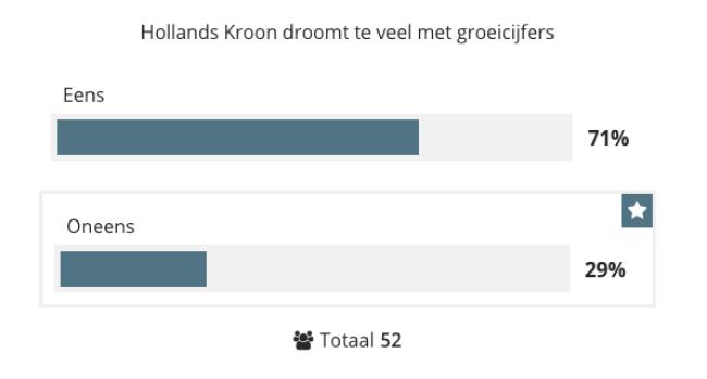 Stelling: Hollands Kroon droomt te veel met verwachte groei
