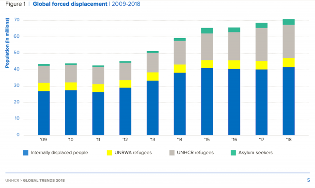 Figure 1 | Global forced displacement | 2009-2018 (foto UNHCR)