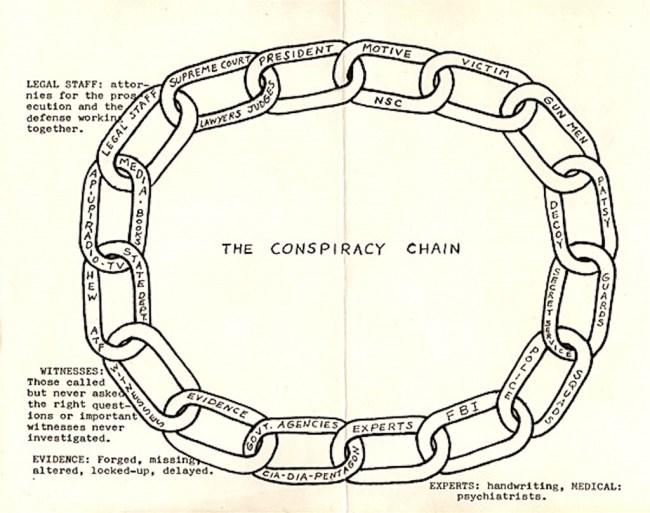 Conspiracy Chain Diagram (foto Mae Brussel)