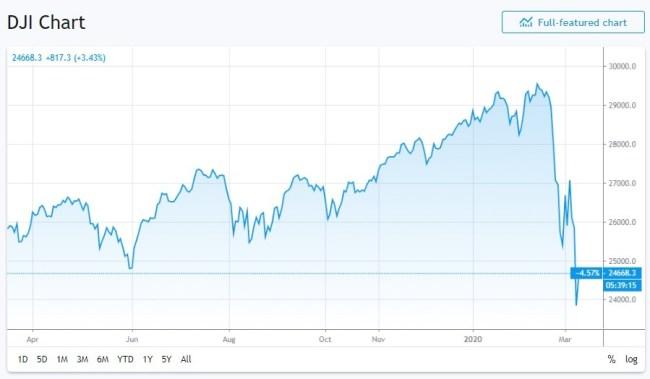 Dow Jones Index Chart (foto knowyourmeme)