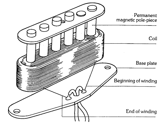 single coil wire diagram in series