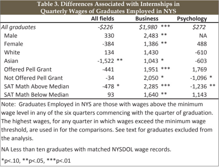Supplementary Report on Assessing Labor Market Outcomes