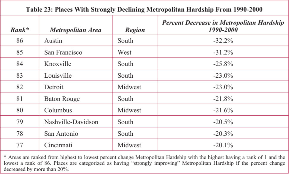 Hardship in America\u0027s Cities and Suburbs Rockefeller Institute of