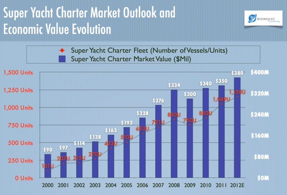 The Yacht Market Analysis 2017-2018 and forecasts to 2020 PRE-ORDER