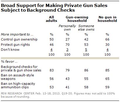 Pew - guns - background checks