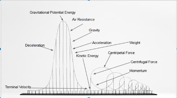 diagram on kinetic energy roller coaster