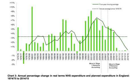 NHS funding and expenditure via House of Commons Library