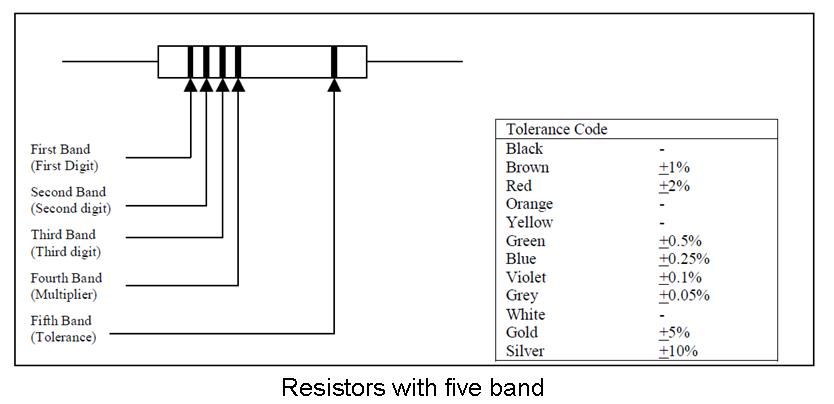 Resistor Color Code Identification Marine Notesresistors and the