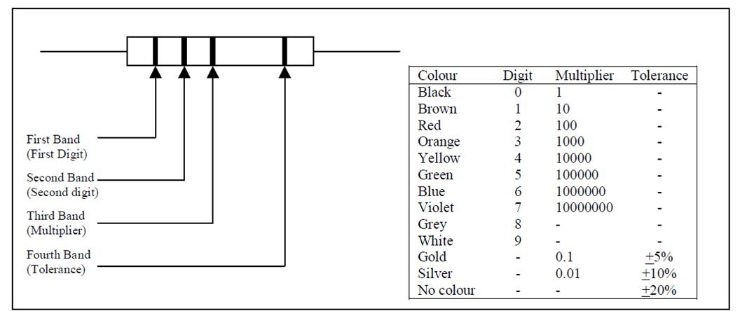 Basic Electronic Components Resistor Color Coding - resistor color code chart