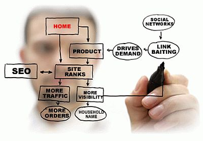 Ways To Succeed With Internet Marketing