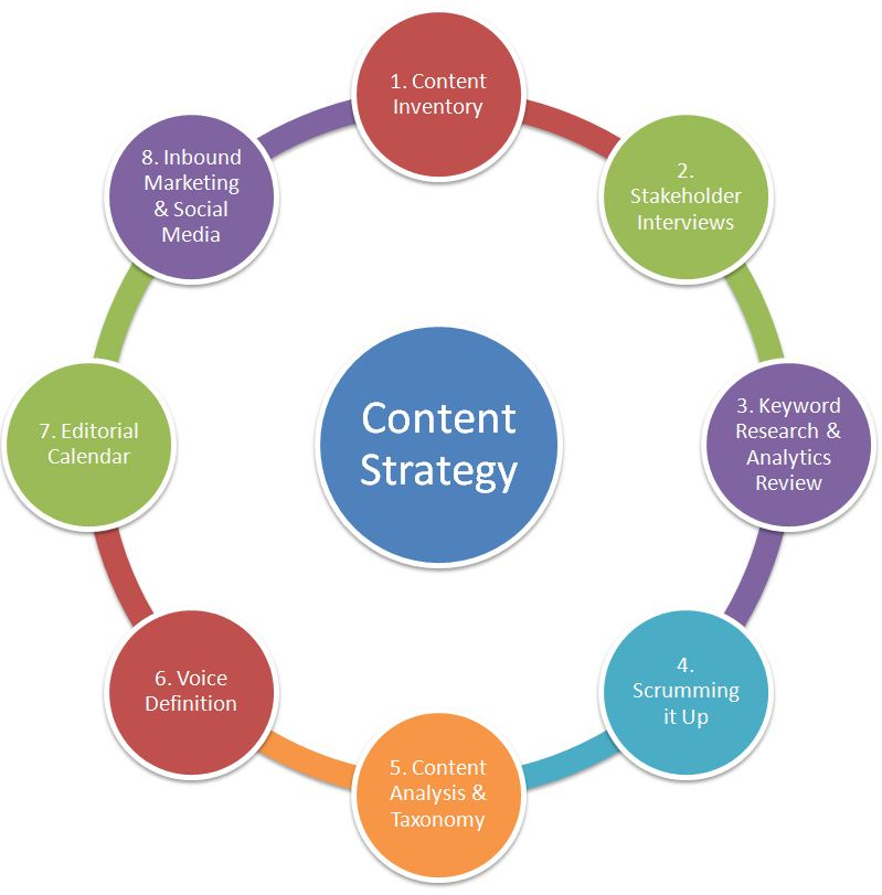 Content Strategy Process Content Strategy Pinterest - product strategy