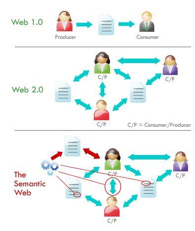 Semantic Web Ronnie05\u0027s Blog - semantic web